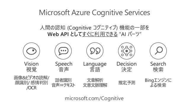 Ignite 2020 Cognitive Services Update まとめ • Vision • Computer Vision – Spatial Analysis [new feature] [private preview] • ...