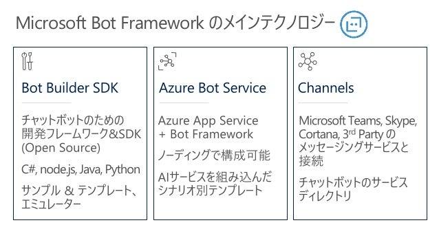 Demo Azure Communication Services コンソールチャットで操作を確認
