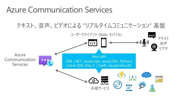 Cognitive Services を気軽に触ってみるには?
