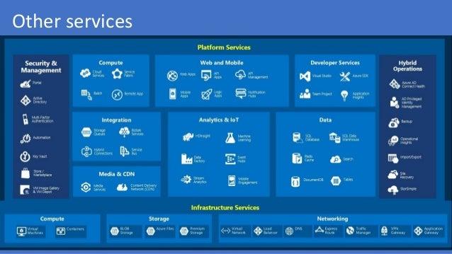 Microsoft Azure - Introduction to microsoft's public cloud
