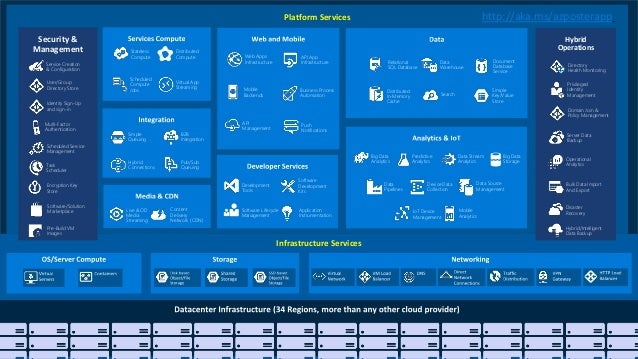 Microsoft Azure Technical Overview