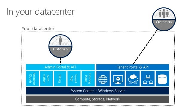 Microsoft Azure Pack Overview