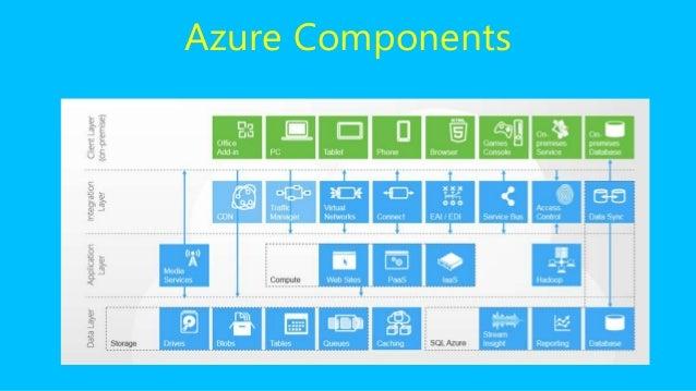 Microsoft Azure   Elangeni Consulting