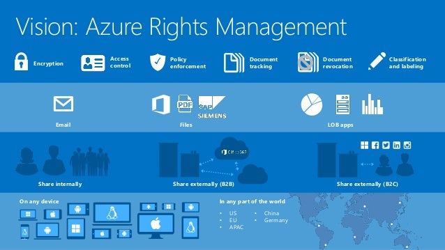 Microsoft Azure Rights Management