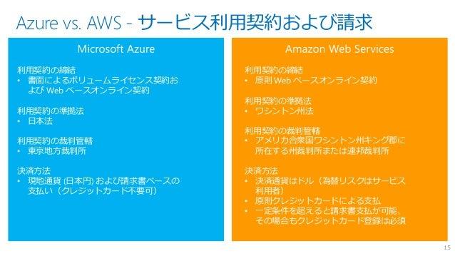 Microsoft Azure - 世界最大のクラウドが提供する最先端のテクノロジーとその価値