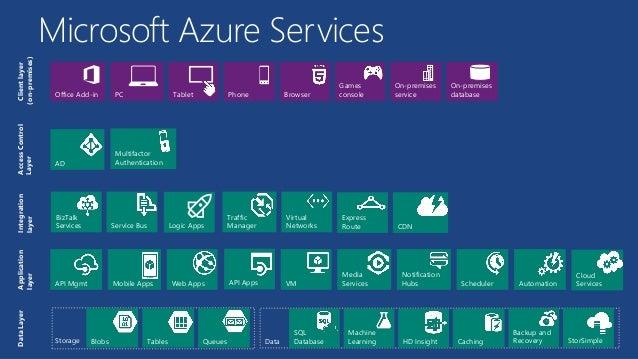 Microsoft Azure webcast - MSP Egypt