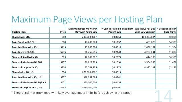 Microsoft Azure Web Sites Performance Analysis Lessons Learned slideshare - 웹