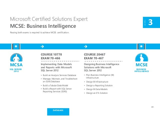 Microsoft Certification And Learning Resources