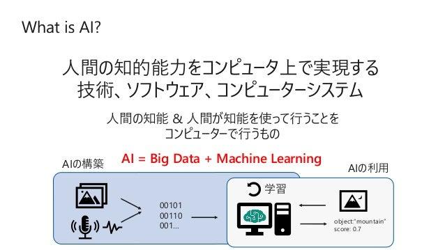 AI の民主化