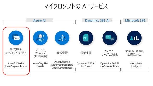 Bot Framework & Congitive Services 活用事例 La Liga - Virtual Assistant S Skype Custom content Statistics & rankings Line-ups ...