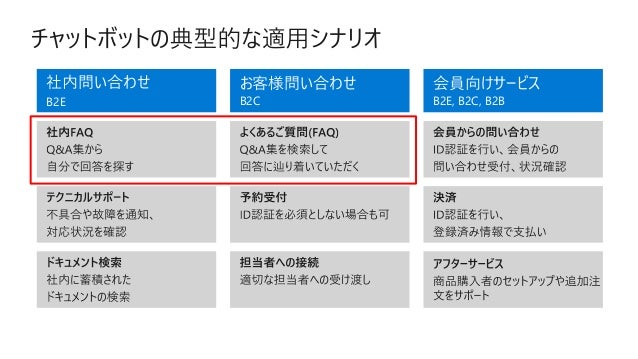 https://docs.microsoft.com/ja-jp/azure/cognitive-services/ https://docs.microsoft.com/ja-jp/azure/bot-service https://qiit...