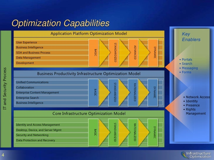 microsoft-core-infrastructure-overview-4-728 Core Application Platform Images on