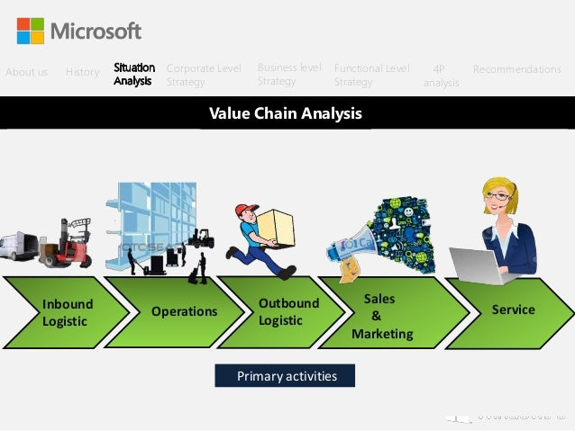 value chain analysis of microsoft company Microsoft xbox value chain analysis microsoft is a very large corporation, so my analysis of their value chain will be on a particular product.