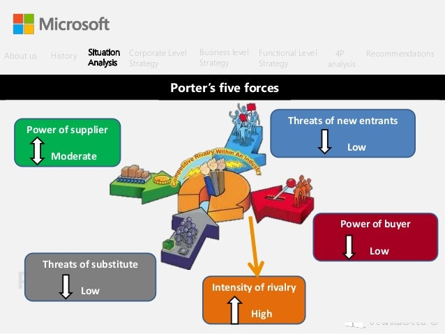 five forces model analysis on microsoft corporation What are the five forces of competition what is the meaning of competitive forces porter's competitive analysis model explained sony, microsoftetc.