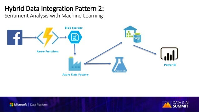 Microsoft Data Integration Pipelines Azure Data Factory And Ssis