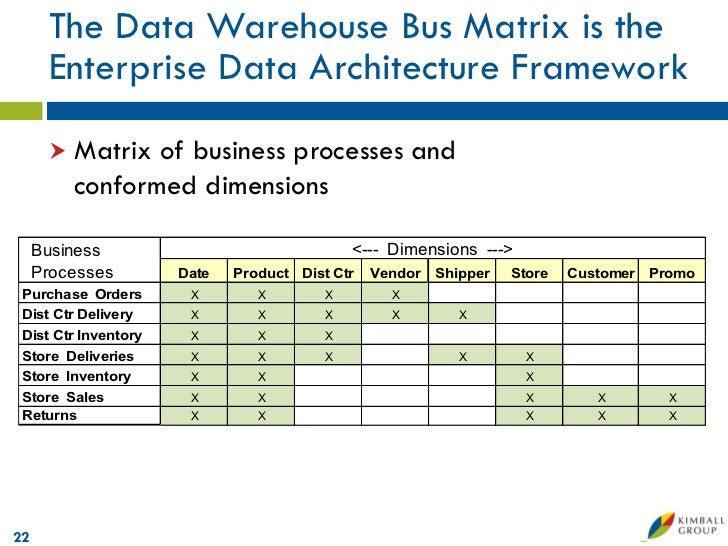 Microsoft Data Warehouse Business Intelligence Lifecycle The Kimbal. Data Warehouse Bus Matrix21 22. Wiring. Data Warehouse Bus Architecture Diagram At Scoala.co