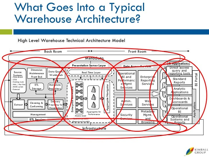 Business intelligence logical architecture diagram examples microsoft data warehouse business intelligence lifecycle the kimbal rh slideshare net example application logical architecture designs security architecture ccuart Images