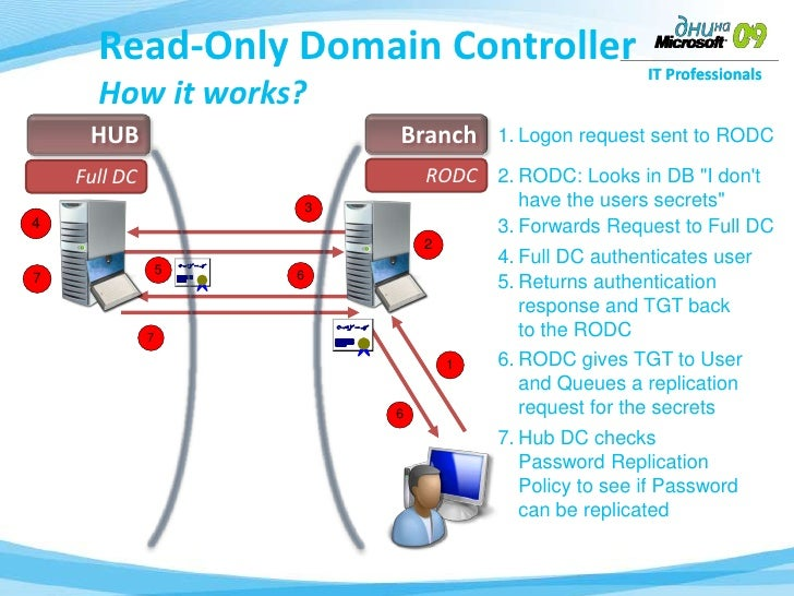 microsoft read only domain controller