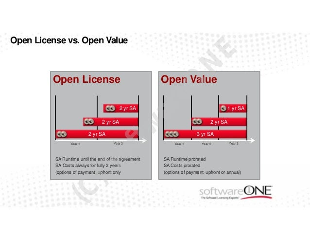 microsoft e license comparison