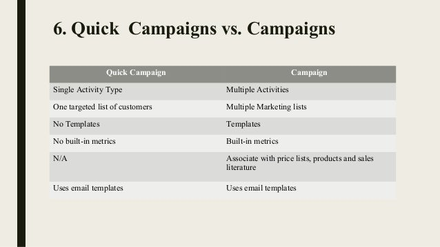 Microsoft dynamics 365 for marketing for Campaign literature templates