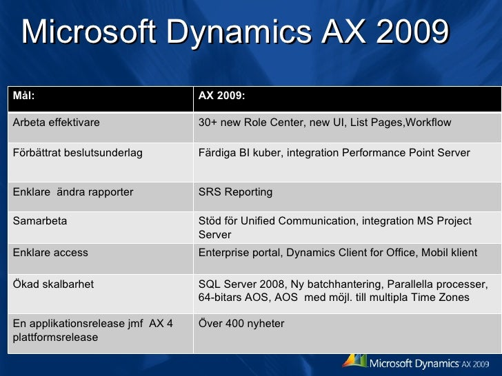 Microsoft Dynamics Ax 2009 Oversikt Slide 3