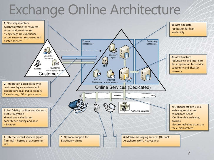 Overview Of Microsoft Exchange Online