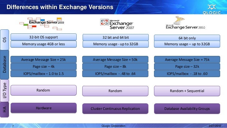 QLogic Solutions - Microsoft Exchange Server