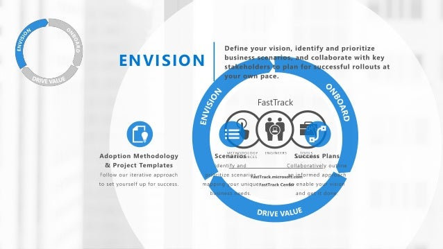 Office 365 FY16 Adoption Offer EMS FY16 Adoption Offer Partner funding to drive Office 365 active seat usage for any singl...