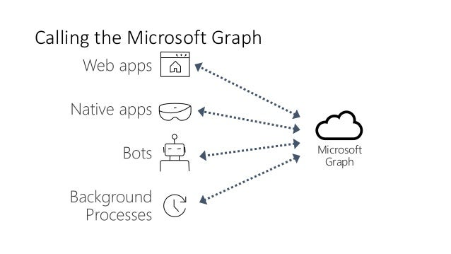 Microsoft Graph and Azure Functions - SharePoint User Group
