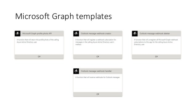 microsoft graph and azure functions sharepoint user
