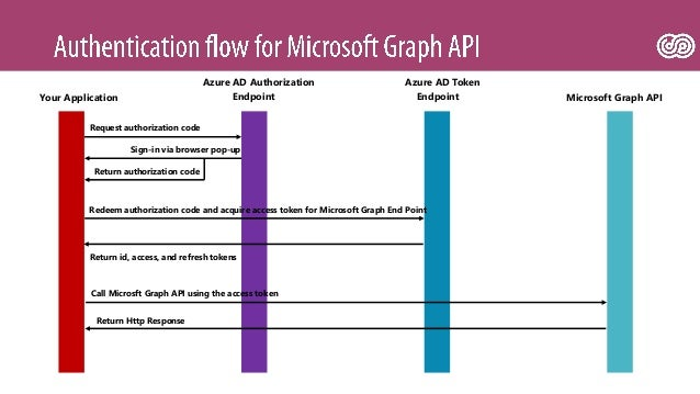 SPSNL17 - Introduction to Microsoft Graph API - Carl in 't