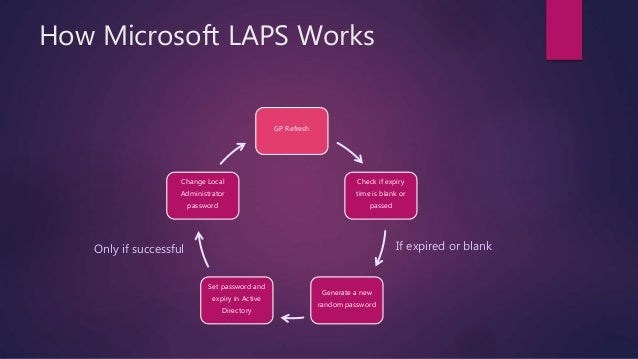 Microsoft LAPS - Local Administrator Password Solution