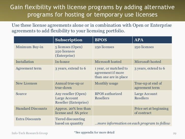 Cut Through Microsoft Licensing Complexity