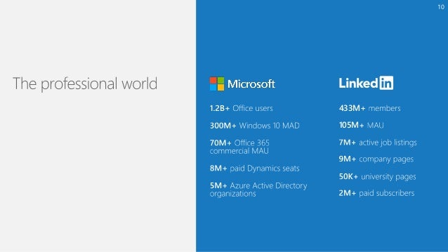 Microsoft to Acquire LinkedIn: Overview for Investors Slide 10