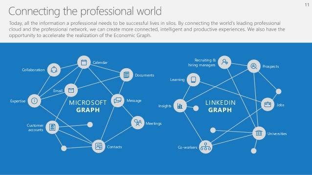 LinkedIn Membership & MAU Office 365 MAU Growth opportunity Windows Outlook Excel SkypePowerPoint Word SharePoint 13