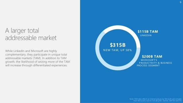 Microsoft to Acquire LinkedIn: Overview for Investors Slide 9