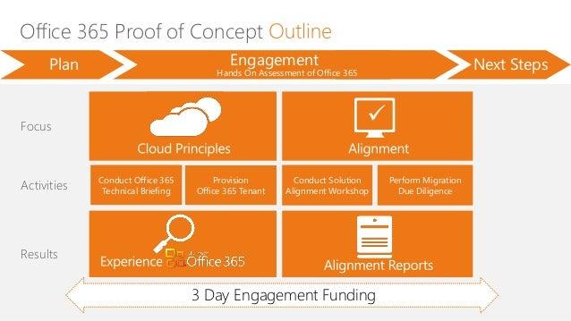 microsoft office 365 poc from atidan, Presentation templates
