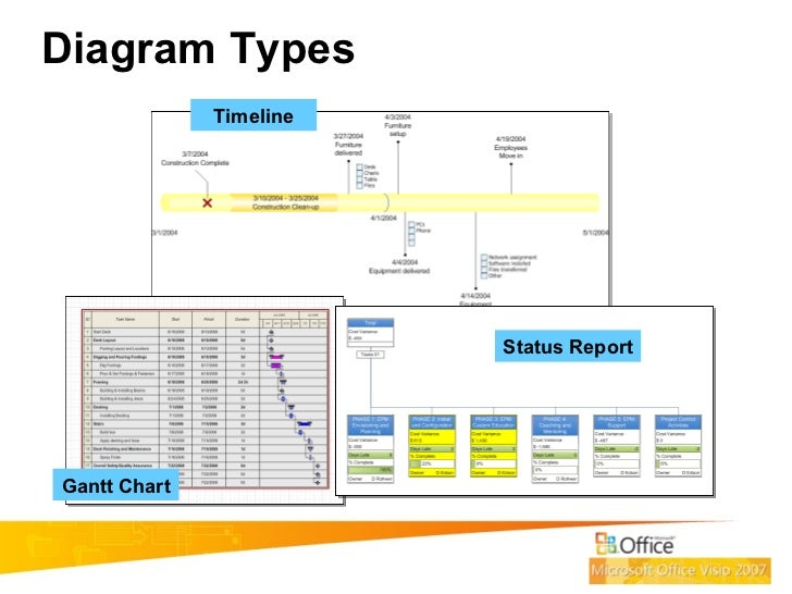 How to use visio for project management diagram types timeline gantt chart status report ccuart Gallery