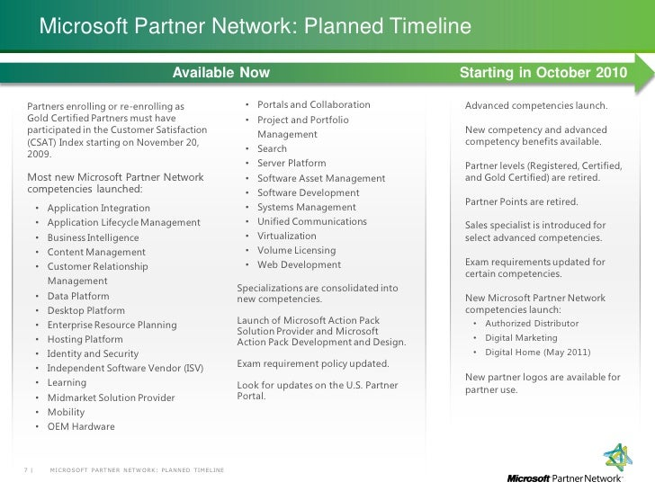 Microsoft Partner Network Overview June 2010