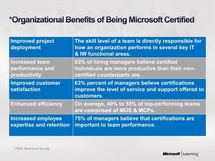 Microsoft Paths To Certification