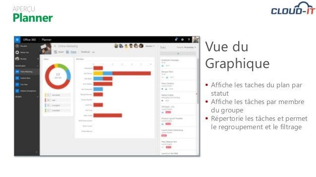 Planner APERÇU Vue du Graphique  Affiche les taches du plan par statut  Affiche les tâches par membre du groupe  Répert...