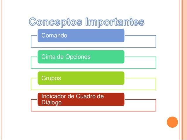Comando Cinta de Opciones Grupos Indicador de Cuadro de Diálogo