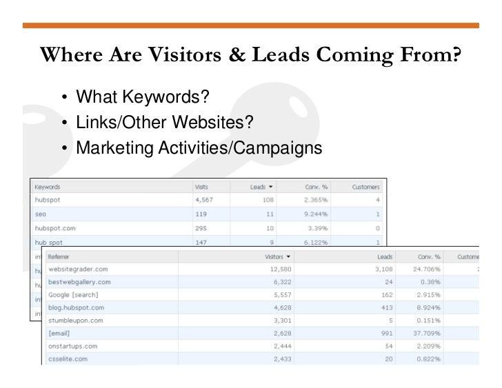 Analytics HubSpot May2009 Slide 3