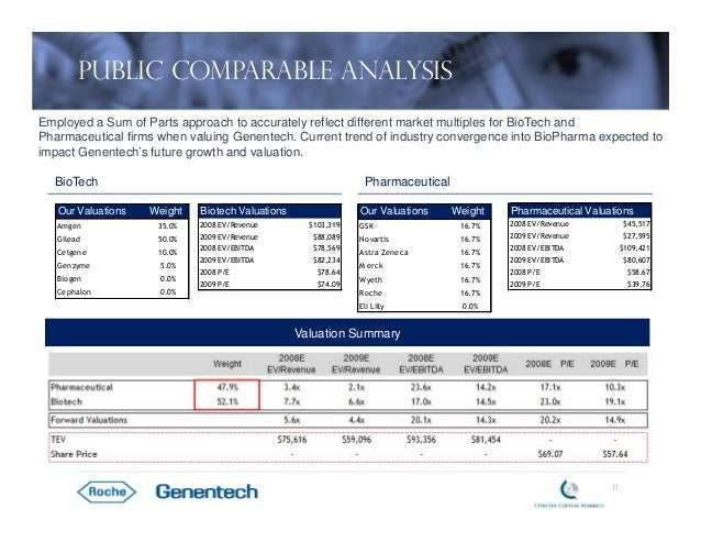 roche s acquisition Roche's acquisition of genentech case solution,roche's acquisition of genentech case analysis, roche's acquisition of genentech case study solution, franz humer, ceo of the roche group, need to choose whether to install a antagonistic tender offer for the publicly-owned shares of the roche's biotechnolo.