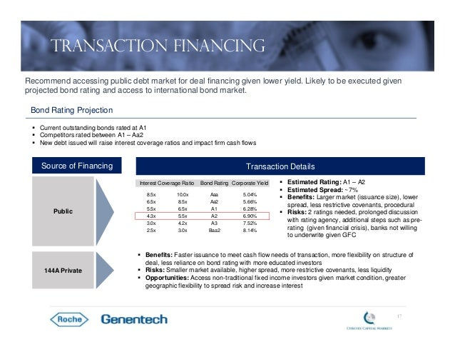 roches acquisition of genentech Genentech, inc, is a biotechnology corporation which became a subsidiary of roche in 2009 genentech research and early development operates as an independent center within roche.