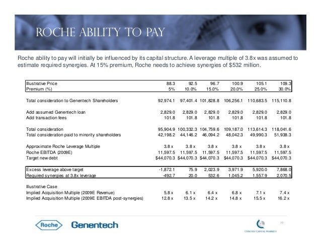 rocheís acquisition of genentech essay This acquisition will improve efficiency for roche, since genentech can now completely focus her research on topics that is relevant for roche now they can do research in large volumes, the average costs will be reduced.