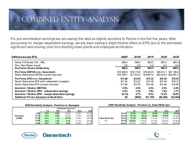 roche genentech hbs case View notes - roche case study from fnce 251 at upenn case study: roche's  acquisition of genentech la) why is roche seeking to buy the 44% of.