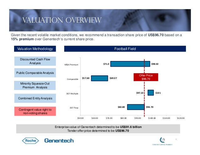 roche s acquisition of genentech Swiss drug maker roche, secure in its deal with genentech to buy the 44% it doesn't already own for around $468 billion, now must figure out how to integrate and.