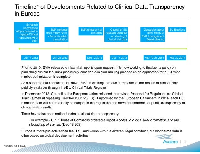 Timeline* of Developments Related to Clinical Data Transparency in Europe ● Prior to 2010, EMA released clinical trial rep...