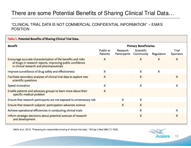 """There are some Potential Benefits of Sharing Clinical Trial Data… 12 """"CLINICAL TRIAL DATA IS NOT COMMERCIAL CONFIDENTIAL I..."""